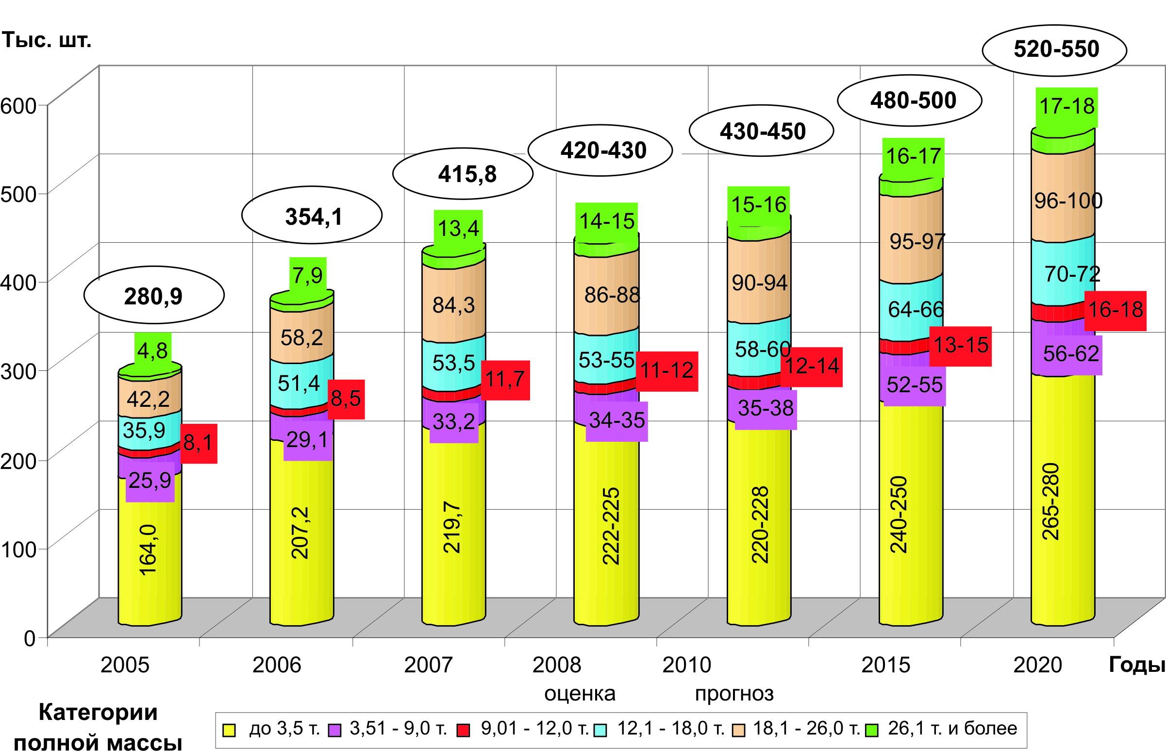 Структура грузового рынка РФ до 2020 г.