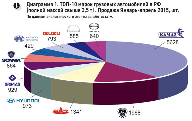 Структура рынка грузовиков РФ