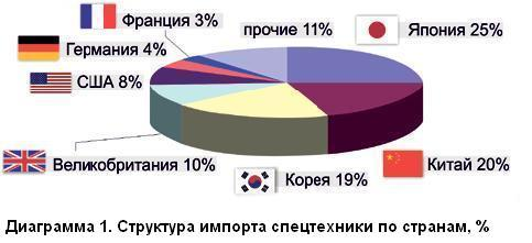 Структура импорта спецтехники в РФ по странам производства